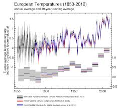 Weather In Six Flags Global And European Temperature U2014 European Environment Agency
