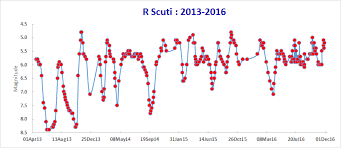 Light Year To Year Society For Popular Astronomy Guide To R Scuti