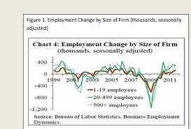 bureau of change creation by size of firm source bureau of labor