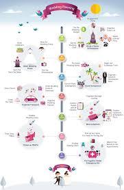 easy wedding planning chic easy wedding planning easy wedding planning timeline your