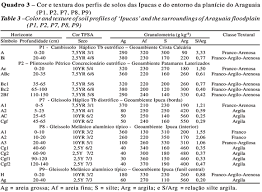 si e de table 360 soil geoenvironment relationships in the ipucas region of the mid