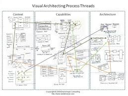 a trace in the sand software architecture journal by ruth malan