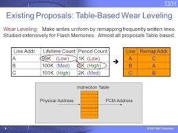 Uniform Lifetime Table by 2007 Ibm Corporation Micro 2009 Start Gap Low Overhead Near