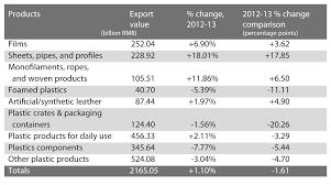 china statistics bureau china s plastic processing industry adapts to a era