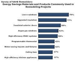 windows insulation top list of energy efficient products used by
