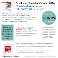 record sale price ottawa estate update condo sales lead the way to best