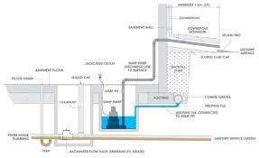 drainage sump pump ideas