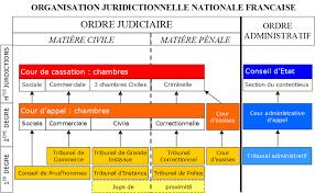 chambre de la cour de cassation file organisation juridictionnelle nationale fr gif wikimedia commons