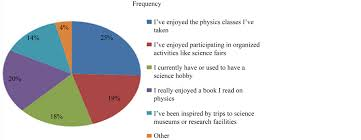 Physics Reference Table by Problems Challenging The Academic Performance Of Physics Students