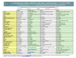 day 339 m 111205 u2014 a comparison of 4hb slow carb atkins paleo