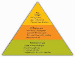 6 3 Organizing Exploring Business