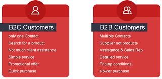 Magento B2b E Commerce Platform B2c E Commerce The B2b E Commerce Platform