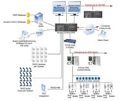 24 best access control systems images on pinterest access