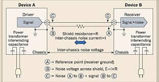 finding and fixing ground loops in av systems electrical