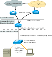 10 gigabit ethernet 10gbe connections u m information and