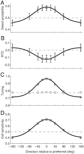 effects of stimulus direction on the correlation between behavior