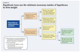 how to build hypothesis trees caseprep