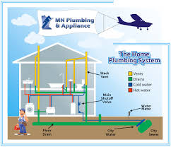 how does plumbing work mn plumbing how does a water heater work minneapolis plumbing