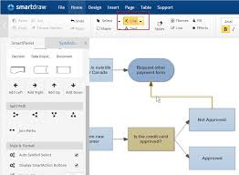 how to make a flowchart design and create the right flowchart