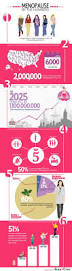 home decor infographic images about infographics on pinterest infographic menopause by