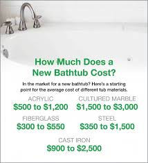 how much do new bathtubs cost average prices angie s list