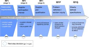 e rfx u0026 supplier management esourcingwiki