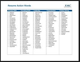 Good Action Verbs For Resumes Resume Power Words Free Resume Tips Resume Template Resume Words