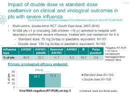 Blind Vs Double Blind Impact Of Double Dose Vs Standard Dose Oseltamivir On Clinical And
