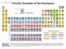 What Does Sn Stand For On The Periodic Table 10 Best Periodic Table 5 U2014religion Supernatural Images On
