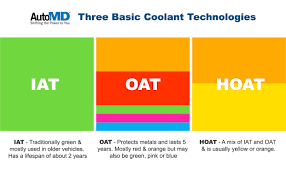 types of green color the facts about engine coolant and why yellow or orange is the