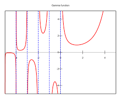 Gaussian Integral Table Gamma Function Math Wiki Fandom Powered By Wikia
