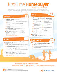 things to buy for first home checklist first time home buyers mortgage checklist