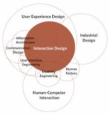 interaction design a diagram by dan saffer depciting what he thinks interaction
