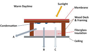 cool roofs on the west coast has roofing science been up to the