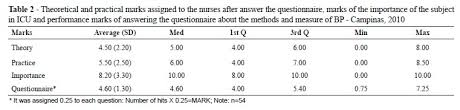 nurses of intensive care unit evaluation about direct and