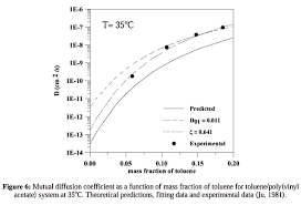 Diffusion Coefficient Table Diffusion Coefficients In Polymer Solvent Systems For Highly