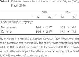 calcium and caffeine interaction in increased calcium balance in
