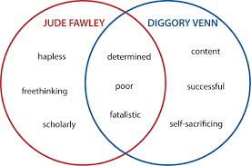 higher order thinking with venn diagrams