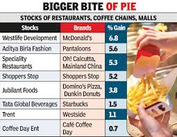 Council Of Trent Documents Dunkin Donuts 24x7 May Boost Retail By 50 Times Of India