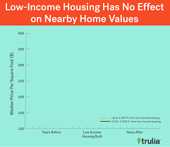 What Makes Property Value Decrease There Doesn U0027t Go The Neighborhood Low Income Housing Has No