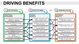 benefits presentation template new cost benefit analysis template