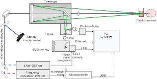 standoff detection and classification of bacteria by multispectral