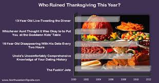 infographic who thanksgiving this year northwestern flipside