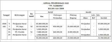 format buku jurnal penerimaan kas contoh jurnal penyesuaian transaksi olivia pu