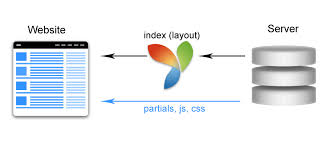 yii2 without layout angularjs and yii2 part 1 routing neat tutorials blog