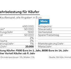 Wo Haus Kaufen Immobilien Die Wahrheit über U201ekaufen Ist Besser Als Mieten U201c Welt