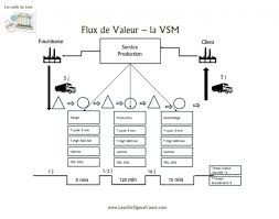 Value Stream Mapping Formation Value Stream Mapping Vsm Leansixsigmafrance Com