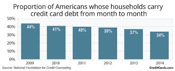credit card debt statistics nasdaq com