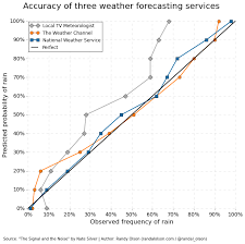 visualization of the week forecasting accuracy of three major weather forecasting services dr randal