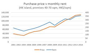 average cost of rent as value for money deteriorates it is becoming cheaper to rent a